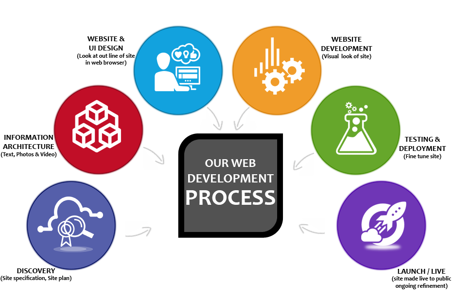 About | Web Develoment process | Joshi Consultancy Services